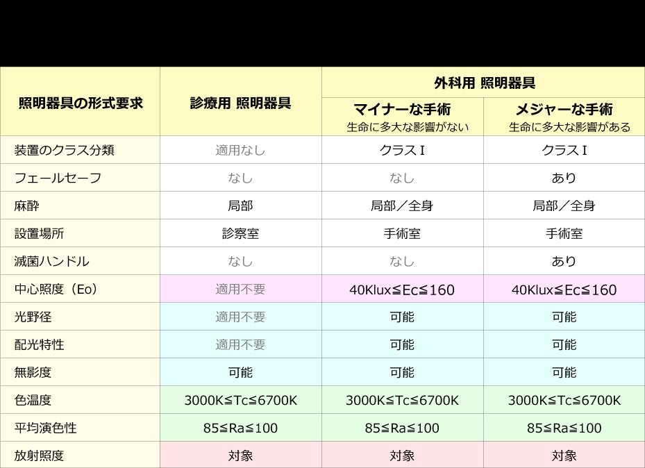 IEC60601-2-41